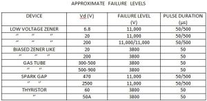 Approximate failure levels