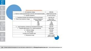 ESA Performance Characteristics