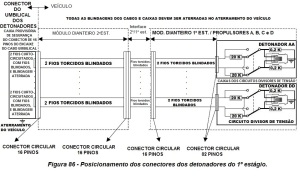Figura 86 - Posicionamento dos conectores dos detonadores do 1º estágio. (1)