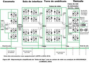 Figura 88 Adaptada conforme Manha 2009 e Patel 2005 com barreiras eletricas e protecoes redundantes