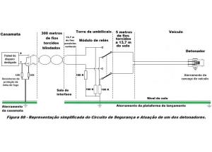 Figura 88 com os resistores de 100K dissipando eletricidade estatica para o aterramento do Veiculo