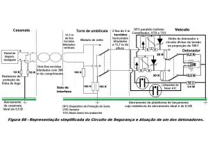 Figura 88 sem DPS nas extremidades dos fios da linha de fogo de 300m com proteção integral