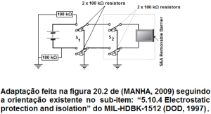 Figura com adaptacao da figura 20.2 de (MANHA, 2009) conforme orientação do item 5.10.4 do MIL-HDBK-1512