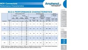 MOV Connectors Performance Characteristics
