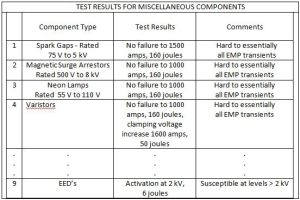 TEST RESULTS FOR MISCELLANEOUS COMPONENTS