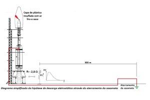 Diagrama simplificado da hipótese de descarga eletrostática através do aterramento da casamata.