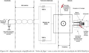 Figura 88 - Representação simplificada da linha de fogo com a caixa de relés na condição de SEGURANÇA.