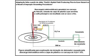 Figura simplificada para explicação da iniciação do detonador causada pela descarga eletrostática
