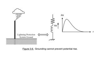 Gráfico da corrente x tempo durante uma descarga eletrostática