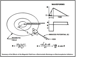 Summary of the Effects of the Magnetic Field from a Electrostatic Discharge on Electroexplosive Initiators.