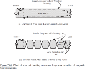 Untwisted and Twisted Wire Pair Loop Area