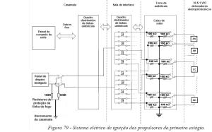 Figura 79 Adaptada conforme (PATEL, 2005), não atende a norma AFSPC MANUAL 91-710 e (WILSON, 2002).