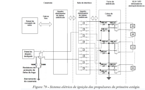 Figura 79 Adequada às normas AFSPC MANUAL 91-710 e MIL-STD-1576.