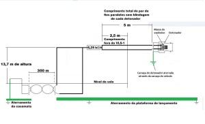 Figura 88 - 1ª etapa para identificação das antenas da linha de fogo