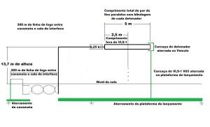 Figura 88 - 2ª etapa para identificação das antenas da linha de fogo