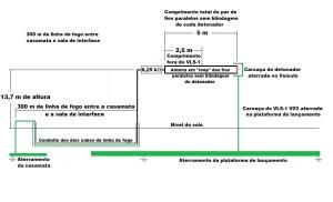 Figura 88 - 3ª etapa para identificação das antenas da linha de fogo