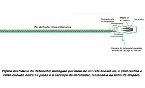 Figura ilustrativa das ligações pin-to-pin e pin-to-case com o par de fios torcidos e blindados