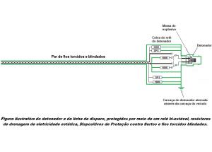 Figura ilustrativa do detonador e da linha de fogo protegidos por meio de um rele bi estavel, resistores de dissipacao, DPSs e fios torcidos e blindados