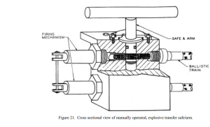 Figure 21. Cross sectional view of manually operated, explosive transfer safe&arm.