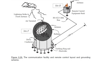 Figure 3.28. The communication facility and remote control layout and grounding scheme