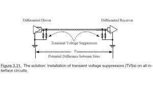 Figure 3.31. The solution Installation of transient voltage suppressors (TVSs) on all interface circuuits