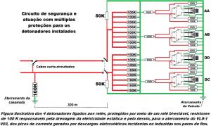 Circuito de segurança e atuação com múltiplas proteções para os detonadores instalados