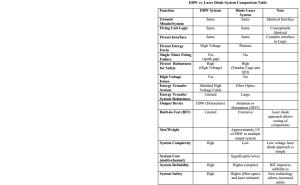 EBW vs. Laser Diode System Comparison Table