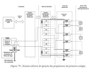 Figura 79 - Sistema eletrico de ignicao dos propulsores do primeiro estagio adaptada com o aterramento que faltou, com dois resistores de 50K na sala de interface e dois resistores de 100K na antena em loop dos fios dos detonadores
