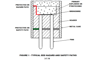 FIGURE 1 - TYPICAL EED HAZARD AND SAFETY PATHS