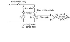 Laser initiator