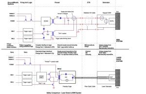 Safety Comparison - Laser Diode to EBW System