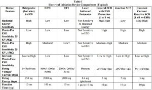 Table I Electrical Initiation Device Comparisons (Typical)