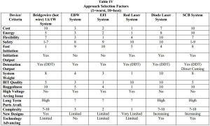 Table IV Approach Selection Factors