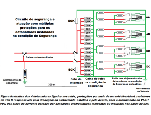 Circuito de seguranca e atuacao com multiplas protecoes para os detonadores instalados na condicao de seguranca