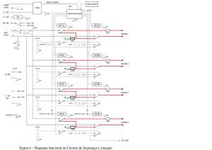 Figura 4 - Diagrama funcional do Circuito de Segurança e Atuação