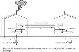 Figura 6.36 de (JOFFE e LOCK, 2010) p. 418