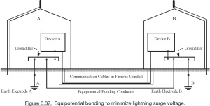 Figura 6.37 de (JOFFE e LOCK, 2010) p. 419