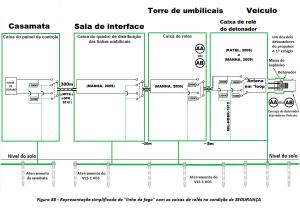 Simplificacao da figura 88 para entendimento da aplicacao dos conceitos de MANHA 2009 e MIL HDBK 1512