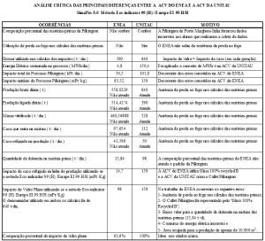 Analise critica das principais diferenças entre a ACV do ENEA e a ACV da UNITAU