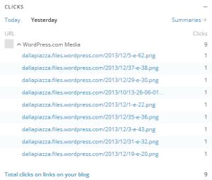 Cliques efetuados entre 21h dos dias 13 e 14.07.2014