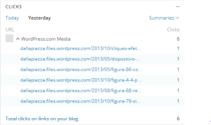 Cliques efetuados entre as 21h dos dias 15 e 16.06.2014
