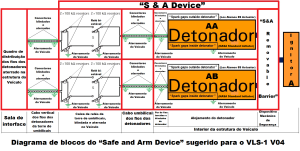Diagrama de blocos do Safe and Arm Device simplificado que deveria ter sido utilizado para os propulsores A B C e D do VLS 1 V03