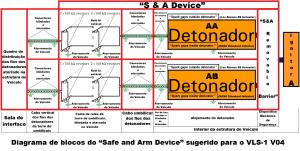 Diagrama de blocos do Safe and Arm Device simplificado que deveria ter sido utilizado para os propulsores A B C e D do VLS 1 V03