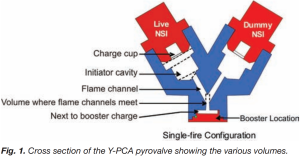 Fig 1 Cross section of the Y-PCA pyrovalve showing the various volumes