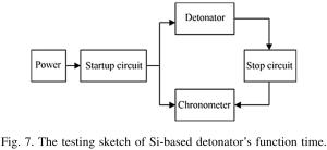 Fig 7 The testing sketch of Si based detonator sfunction time
