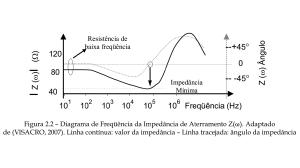 Figura 2.2 - Diagrama de Frequencia da Impedancia de Aterramento Zω. Adaptado de VISACRO, 2007. Linha continua valor da impedancia - Linha tracejada angulo da impedancia