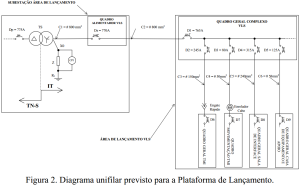 Figura 2. Diagrama unifilar previsto para a Plataforma de Lançamento