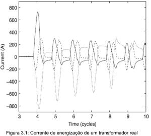 Figura 3.1 Corrente de energizacao de um transformador real
