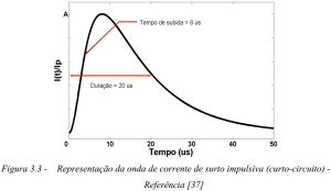Figura 3.3 Representacao da onda de corrente de surto impulsiva curto circuito Referencia 37