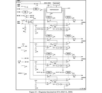 Figura 32 Diagrama funcional do STA em SPINA 2009 p 68